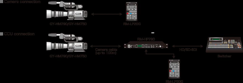 RM-LP20G_model